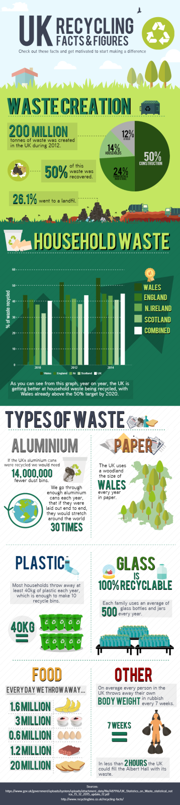 UK Recycling Facts & Figures