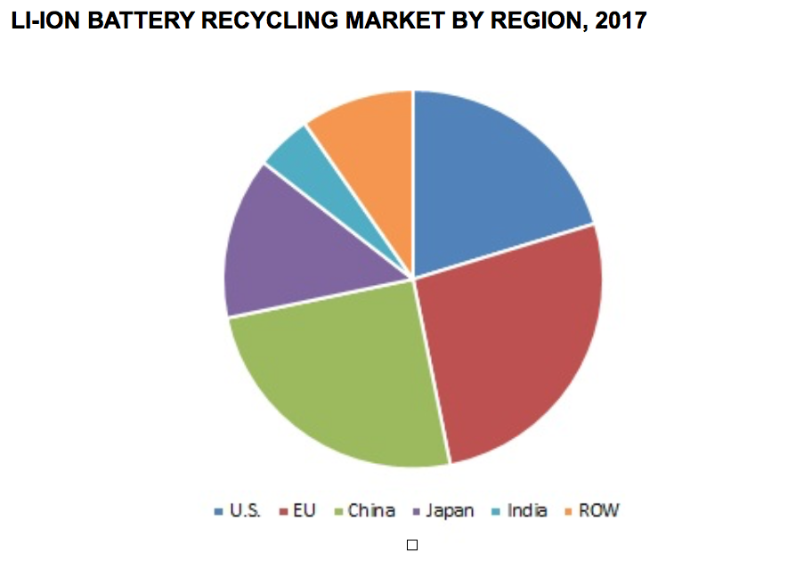 Lithium Ion Battery Recycling Market Expected To Grow Rapidly
